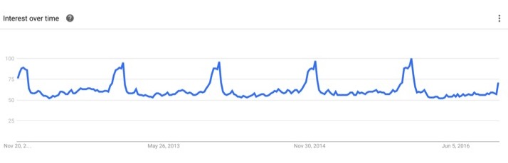 There is evidence of an overall decline in interest in watches (Source: Google Trends)