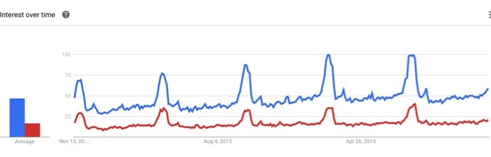 Searches for Men's Watches are growing over time (Source: Google Trends)