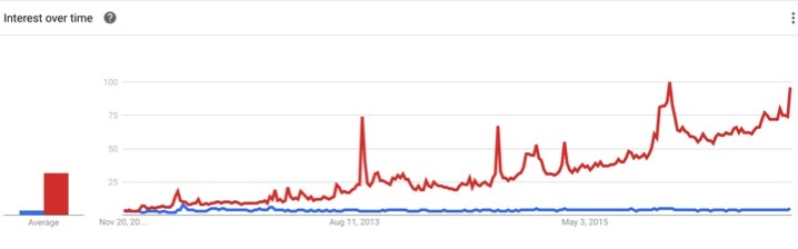 Recent accelerated growth in Smart watches (Source: Google Trends)